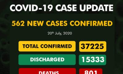 Nigeria records 562 new cases of COVID-19