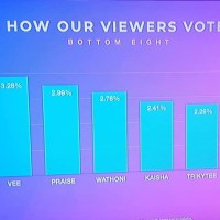 #BBNaija: Here's How The Housemates Voted This Week