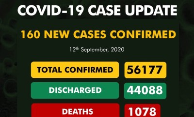 160 new cases of Coronavirus recorded in Nigeria