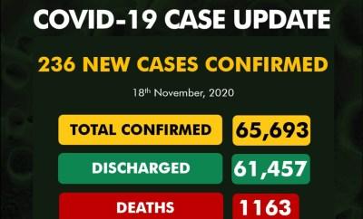 236 new cases of Coronavirus recorded in Nigeria