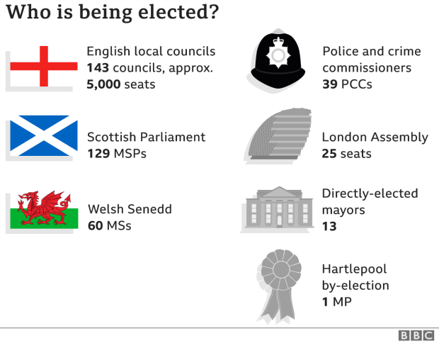 List of elections happening around the UK
