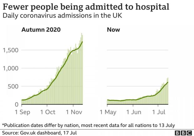A chart showing fewer people are being admitted to hospital now than in autumn 2020