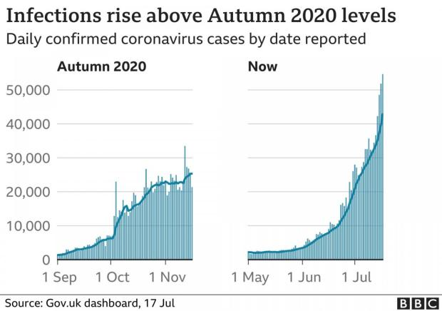 A graph showing infections have risen above autumn 2020 levels