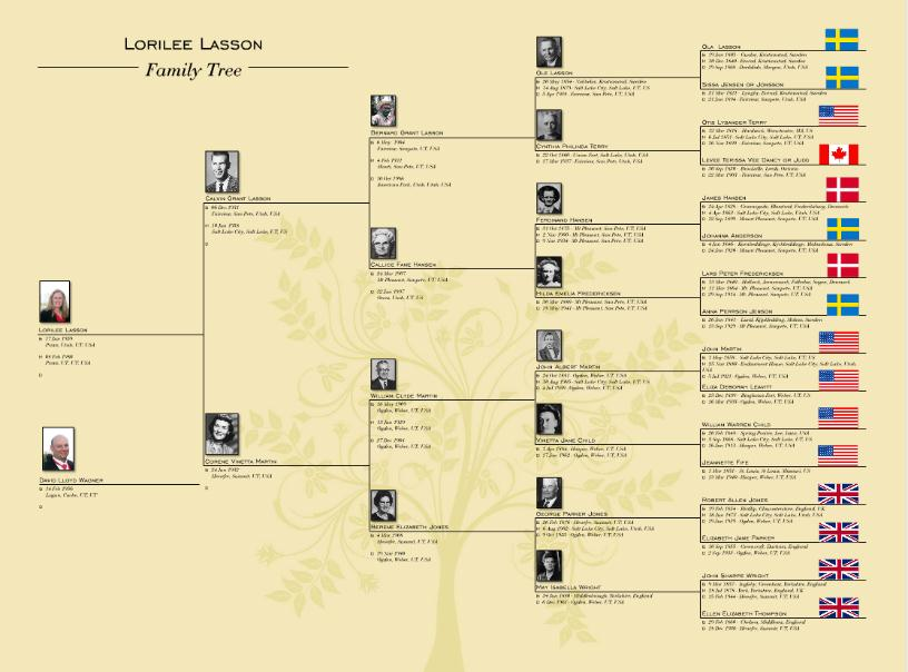 Who's Who In Our Family Tree – Ancestry Blog