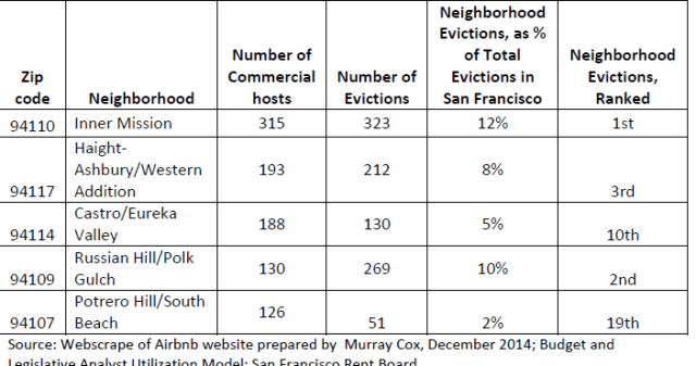 This chart shows the correlation between evictions and Airbnb