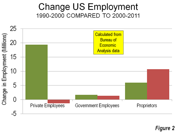 Change of US Employment Comparison