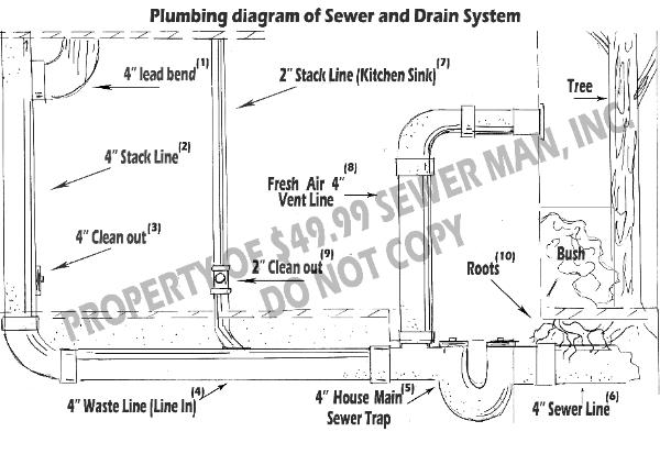 Plumbing question, toilet won't flush, gunk backing up