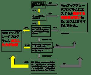 Macアップグレードプログラムのフローチャート
