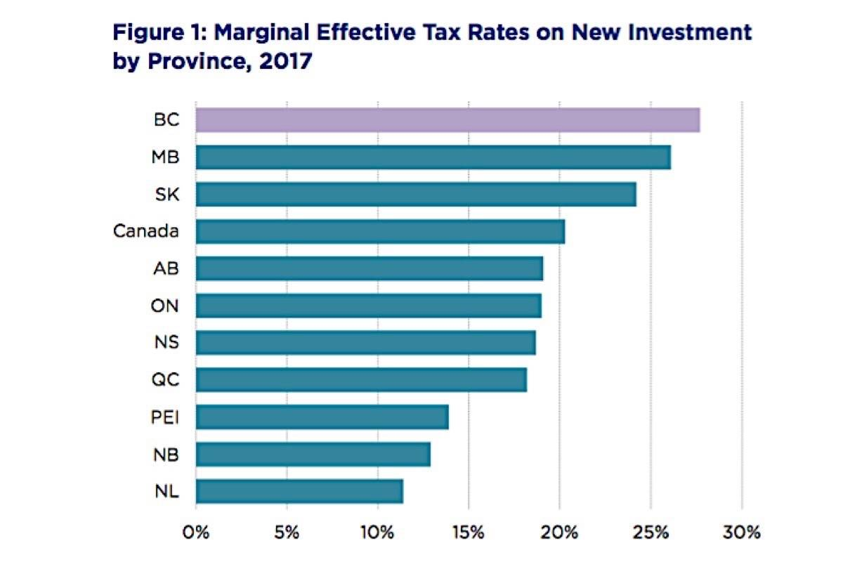 B C Top Income Tax Rate Nears 50 Investment Taxes