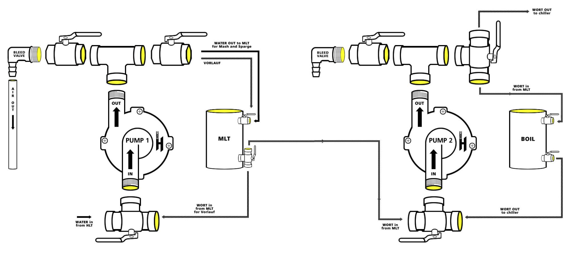 hight resolution of build a homebrew pump brew your ownadvanced pump setup