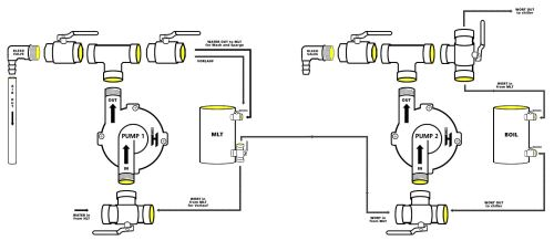 small resolution of build a homebrew pump brew your ownadvanced pump setup