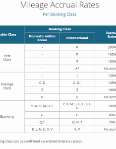 Korean air mileage accrual rates also best ways to earn lots of skypass miles rh upgradedpoints