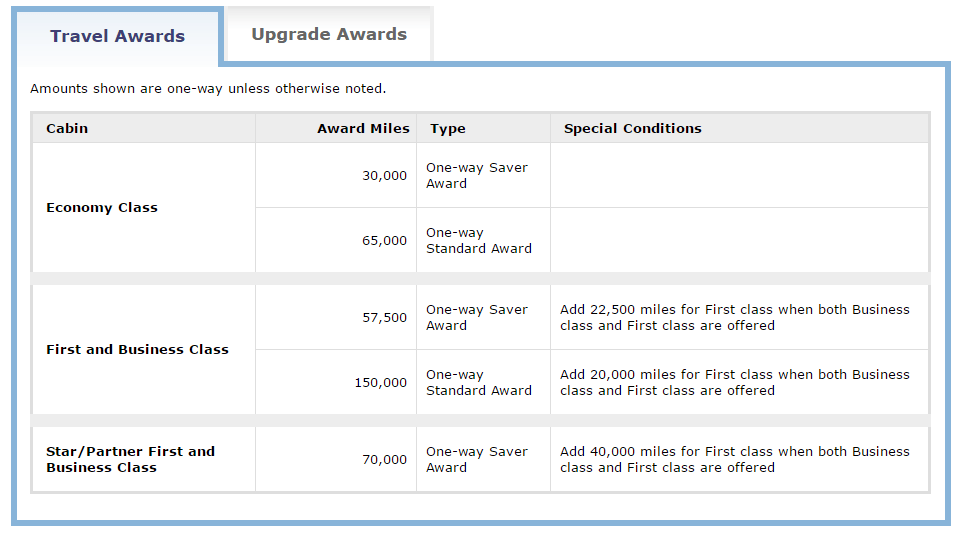 17 Best Ways To Redeem United MileagePlus Miles For Max