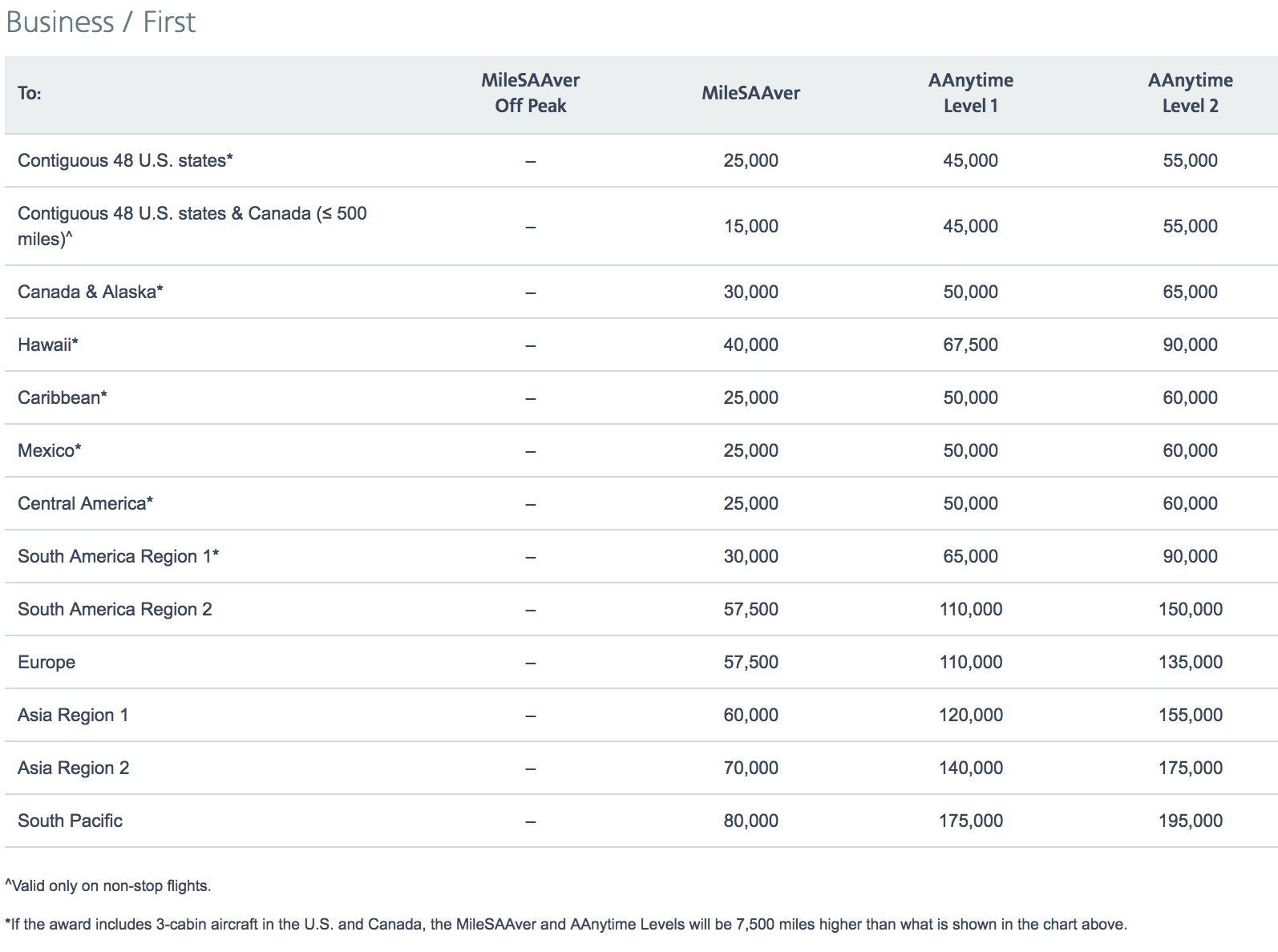 Best Ways To Book American Airlines Business Class [Step