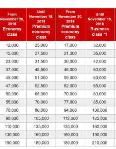 Jal partner award chart also best ways to book emirates first class using points step by rh upgradedpoints