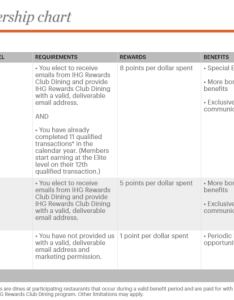 Ihg rewards club dining program membership chart also how to use earn more points rh upgradedpoints