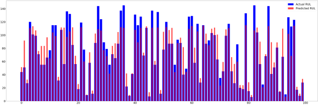 Histogram of results with RUL clipping