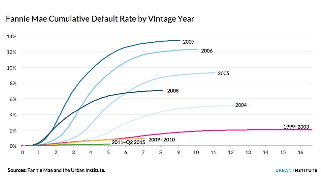 default rate