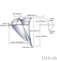 the carat weight of the diamond relative to its diameter is how graders determine the weight ratio which is one of the factors the influence a diamond s  [ 960 x 960 Pixel ]