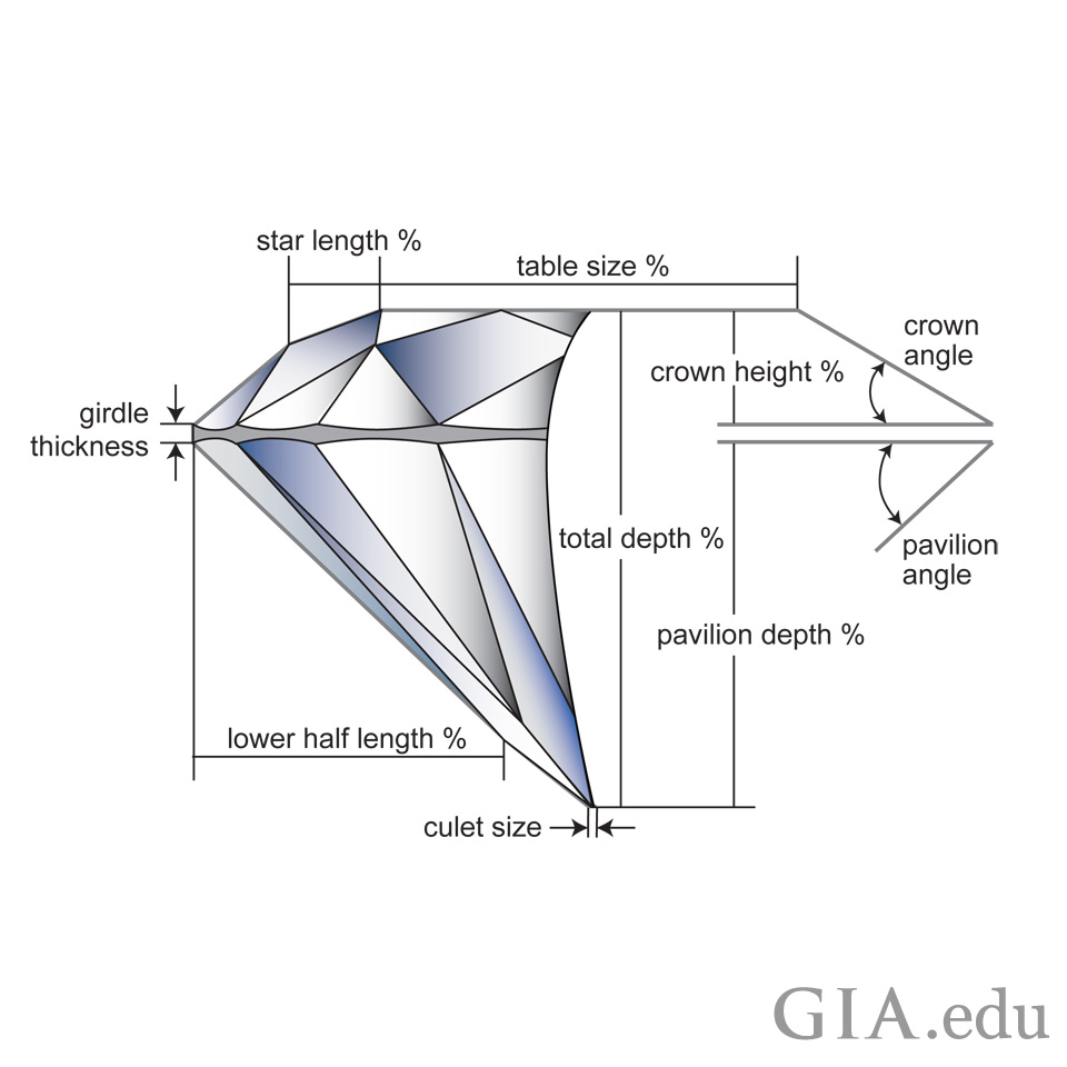 medium resolution of the carat weight of the diamond relative to its diameter is how graders determine the weight ratio which is one of the factors the influence a diamond s