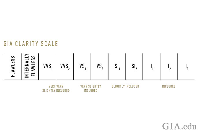 VVS Diamond versus VS Diamond: What's the Difference in