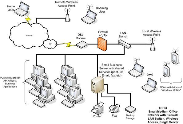 Andmesidevõrgu skeemi joonistamise programm