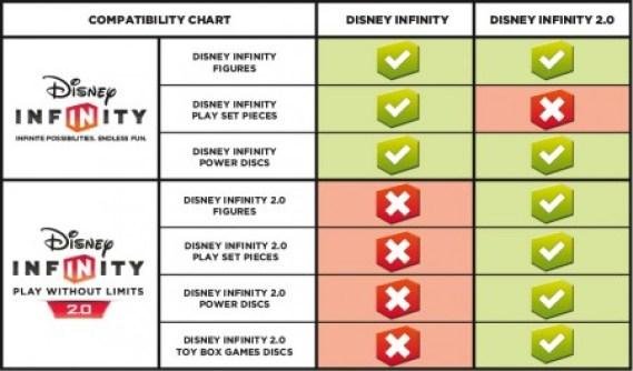 Disney Infinity Compatibiltiy Chart