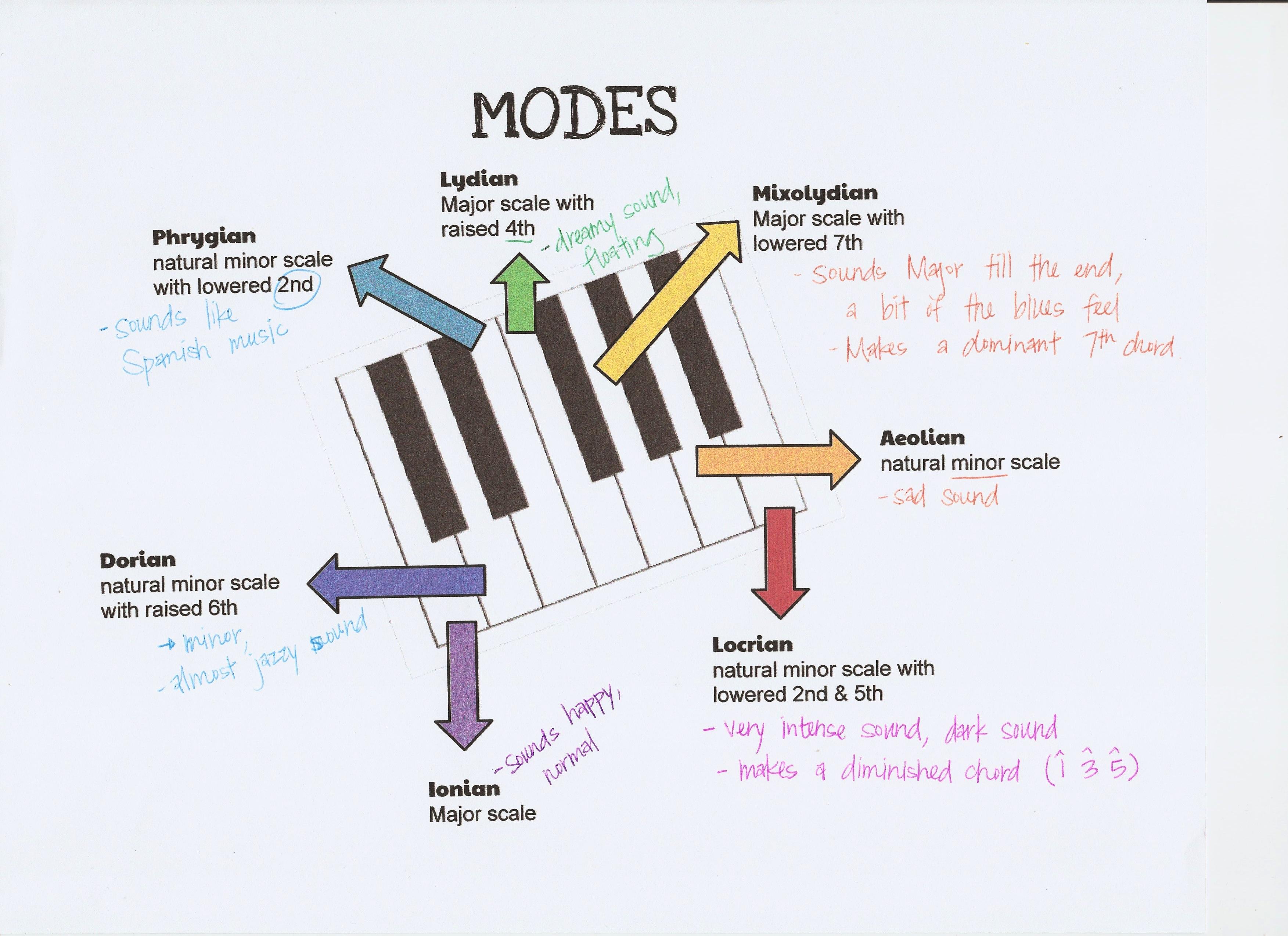 Ideas For Teaching Modes