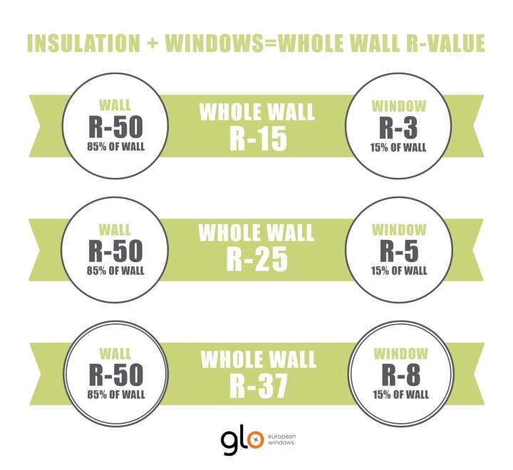 Curtain wall insulation r value for Window insulation values