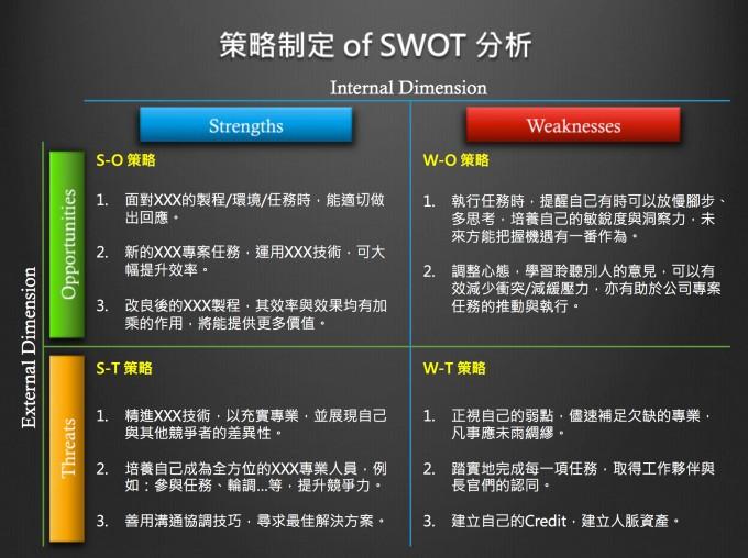 轉載收錄/SWOT分析及建議之簡介及範例 @ 貓咪Tiffany :: 痞客邦
