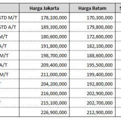 Harga Grand All New Avanza 2016 Toyota Yaris Trd Sportivo Dan Veloz Meluncur Di Batam Harganya Mulai 170 Perbandingan Jakarta