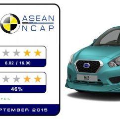 Uji Tabrak Grand New Avanza Harga Veloz Hasil Asean Ncap Toyota Agya Daihatsu Ayla Dan Datsun Go Crash Test