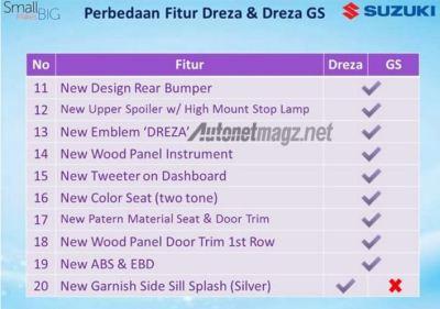 Perbedaan Dreza dan Dreza GS