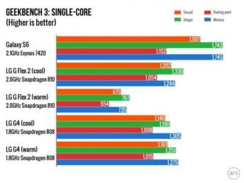 geekbench3 single core