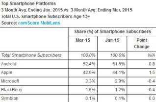 iOS-cuts-into-Androids-lead-in-the-U.S.-while....jpg