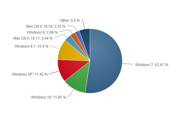 OS-grafico