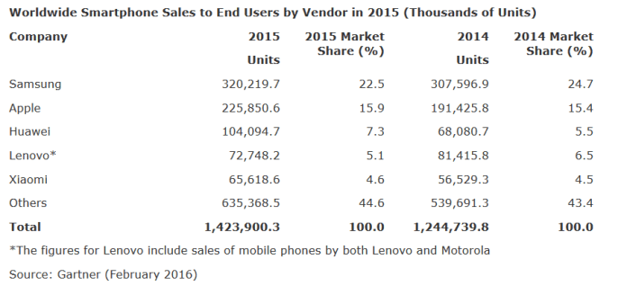 Samsung-and-Android-are-on-top-during-the-fourth-quarter-and-all-of-2015 (1)