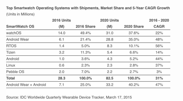 idc-march-smartwatch-os
