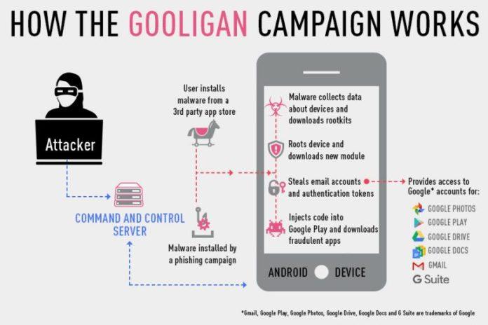 Esquema de ataque do Gooligan