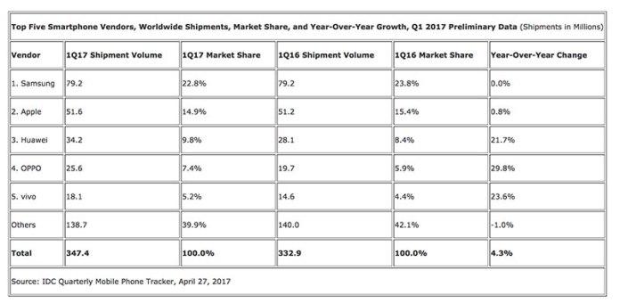 Samsung lidera com a Apple e Huawei logo atrás