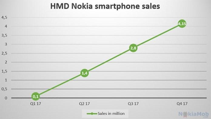 OnePlus ASUS OnePlus Sony Nokia mercado mundial smartphones Android