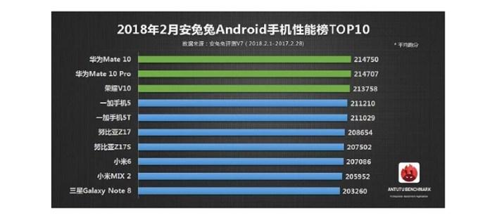 Huawei Mate 10 Pro Android AnTuTu