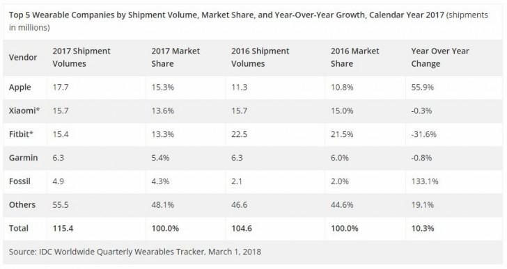 Apple Watch é o wearable mais vendido em 2017, Xiaomi logo