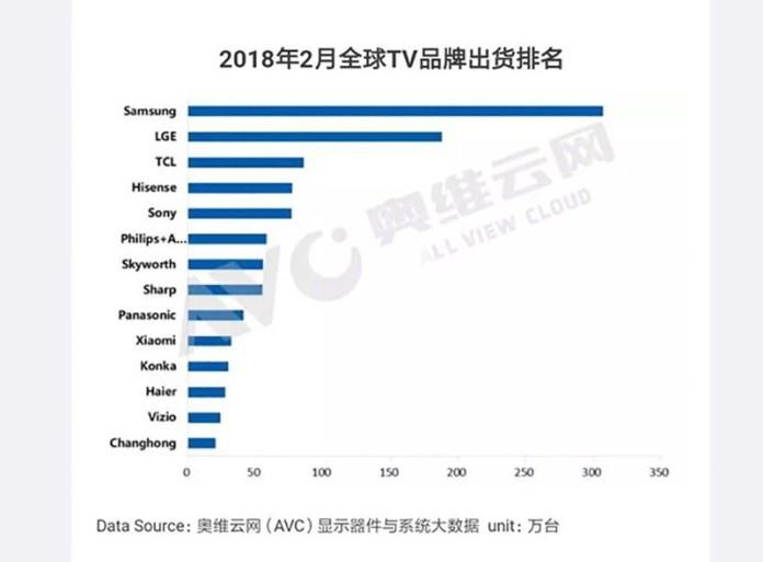 Panasonic Xiaomi Smart TV