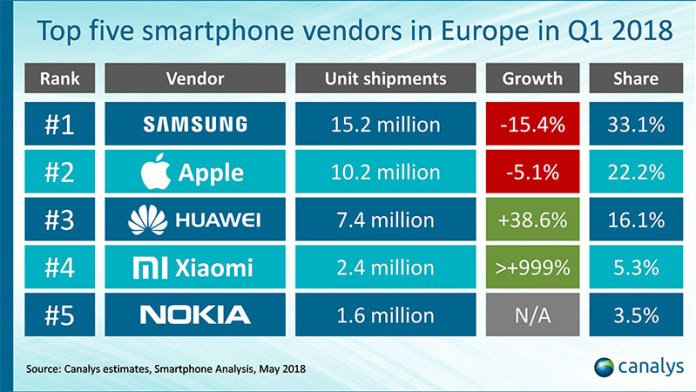 Canalys Android Apple Xiaomi Samsung Huawei Nokia 2