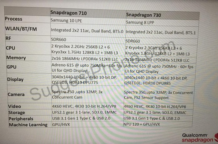 Qualcomm Snapdragon 710 Snapdragon 730
