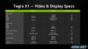 NVIDIA Tegra X1 – еще больше ядер