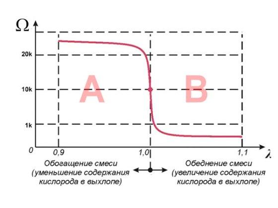 График сопротивления титанового датчика