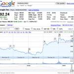 Googleの2009年第1四半期の55億1000万ドルはどうだったの?