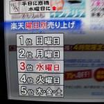 楽天の曜日別売上 日 月 水 火 の順 #WBS